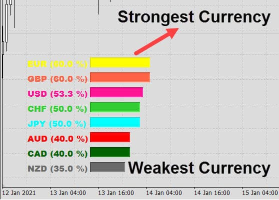 strongest and weakest currencies