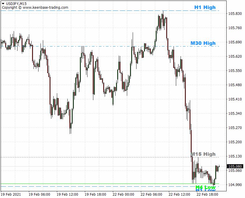kt custom high low indicator usdjpy m15