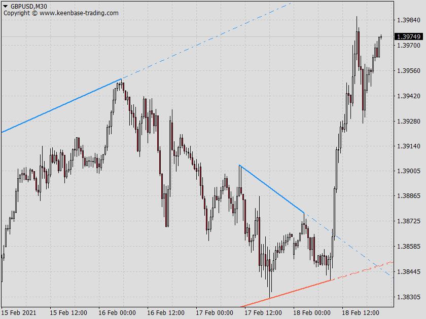 multiple trendlines gbpusd