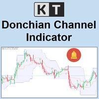 donchian channel indicator logo